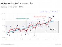 https://faktaoklimatu.cz/#klima